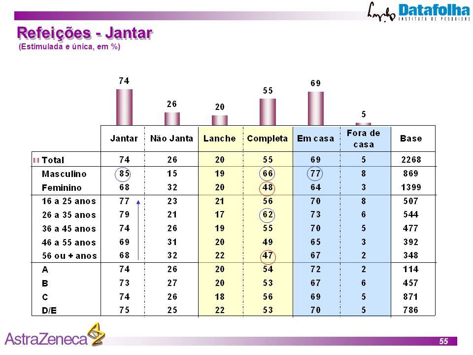 Refeições - Jantar (Estimulada e única, em %)