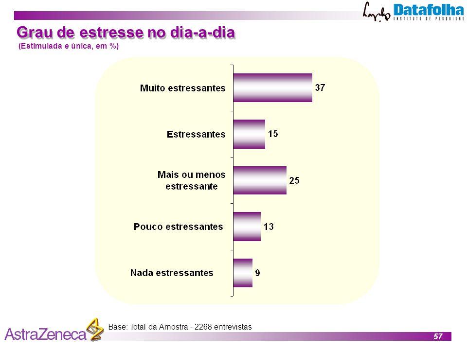 Grau de estresse no dia-a-dia