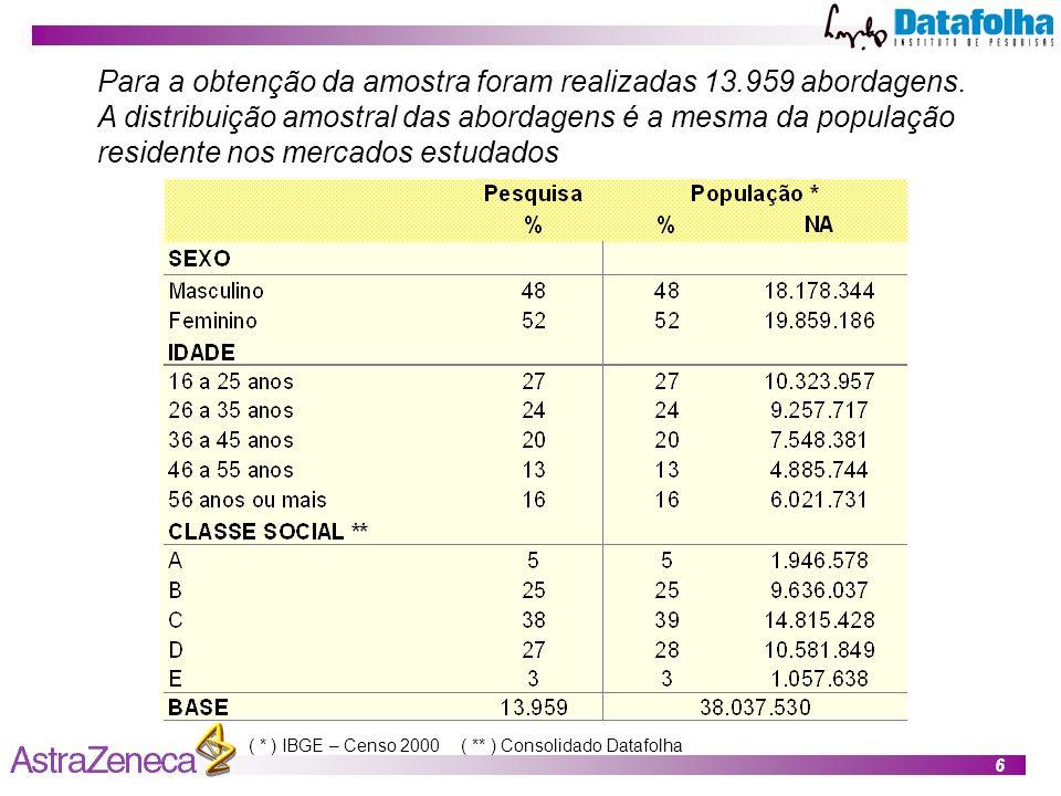 Para a obtenção da amostra foram realizadas 13.959 abordagens.
