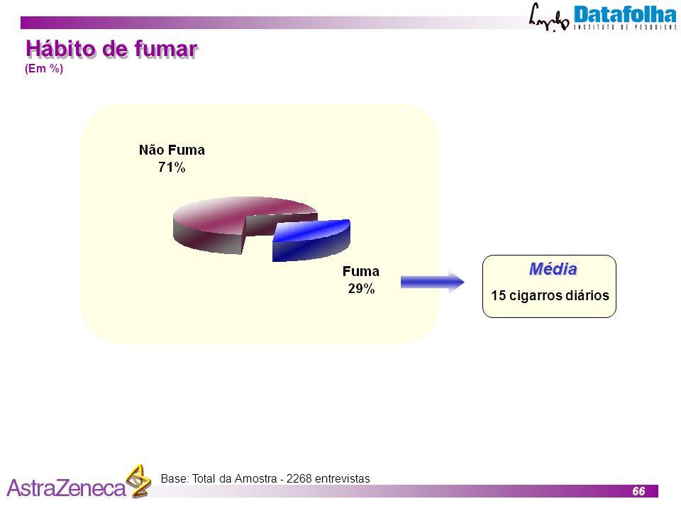 Hábito de fumar Média 15 cigarros diários (Em %)