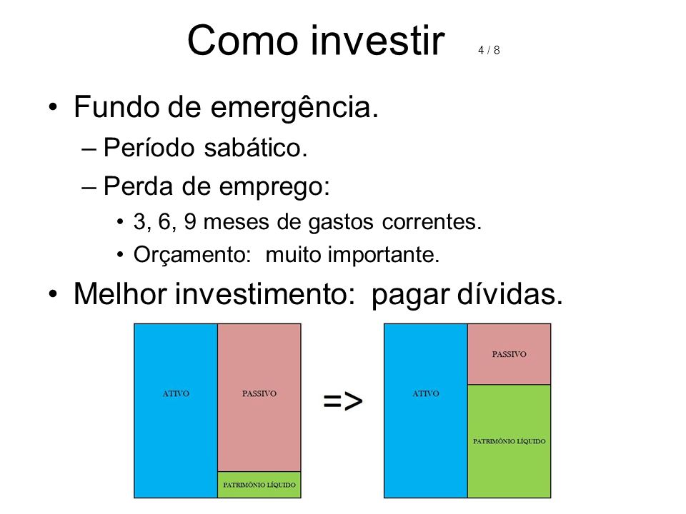 Como investir 4 / 8 Fundo de emergência.