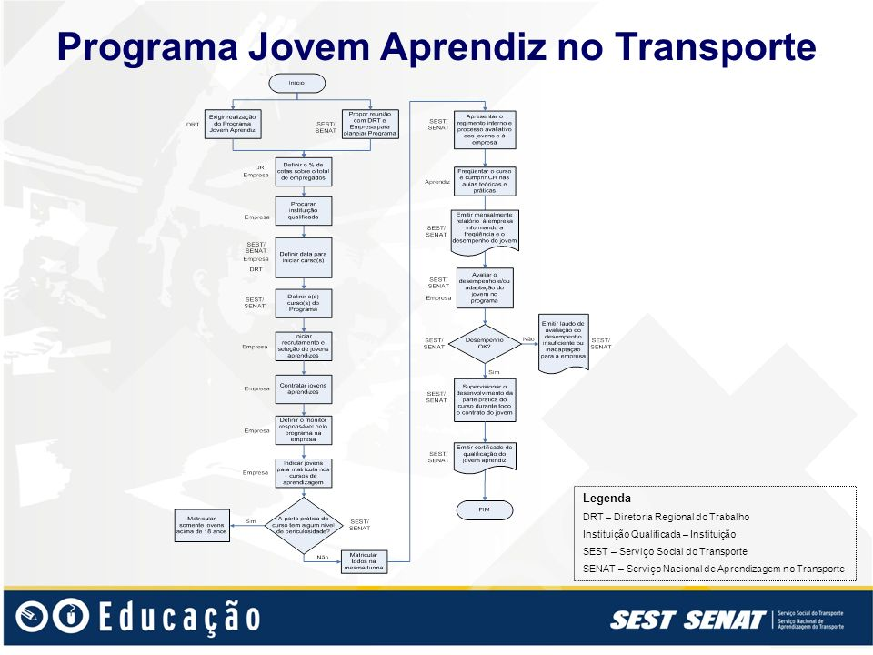 Programa Jovem Aprendiz no Transporte