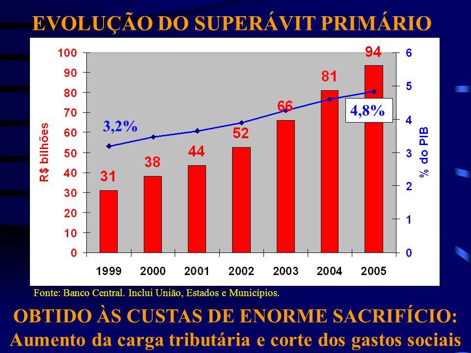 EVOLUÇÃO DO SUPERÁVIT PRIMÁRIO