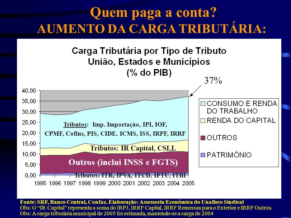 Quem paga a conta AUMENTO DA CARGA TRIBUTÁRIA: 37%