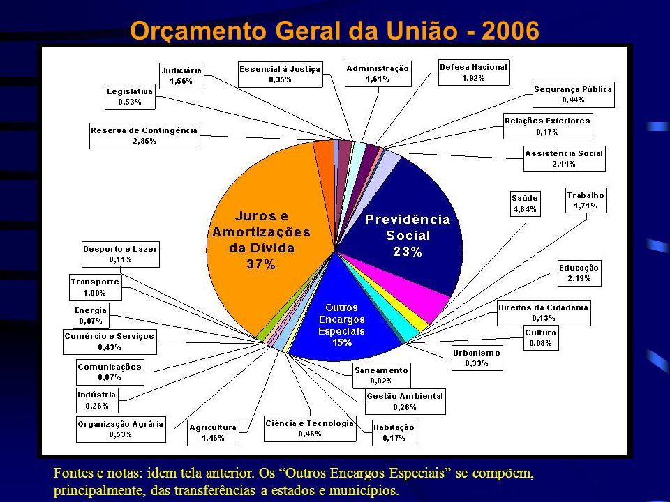 Orçamento Geral da União - 2006