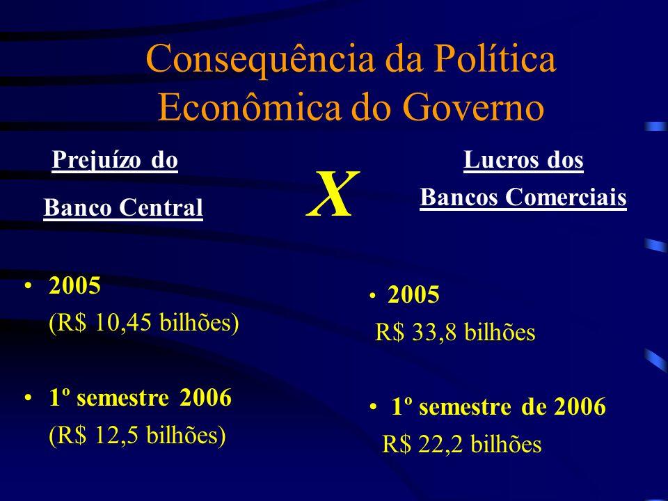 Consequência da Política Econômica do Governo