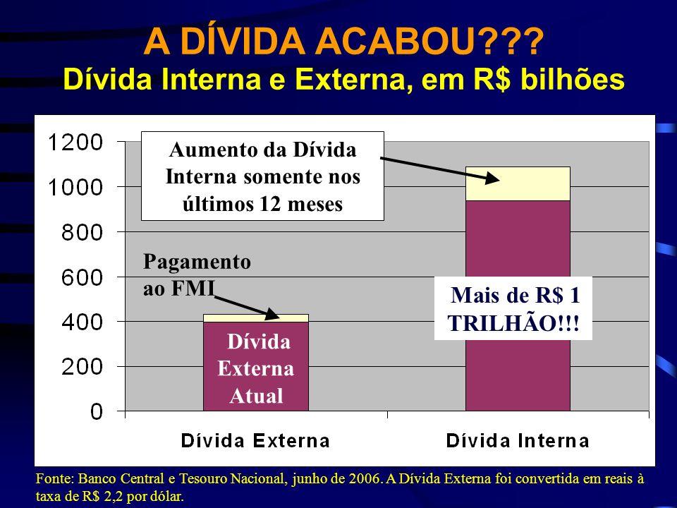 A DÍVIDA ACABOU Dívida Interna e Externa, em R$ bilhões