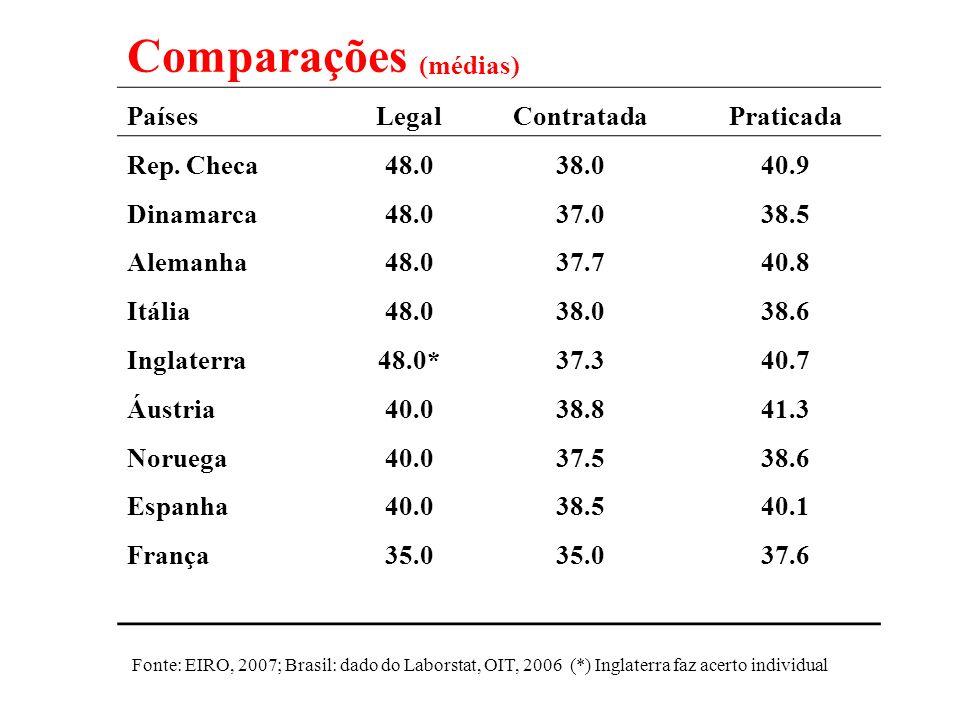 Comparações (médias) Países Legal Contratada Praticada Rep. Checa 48.0
