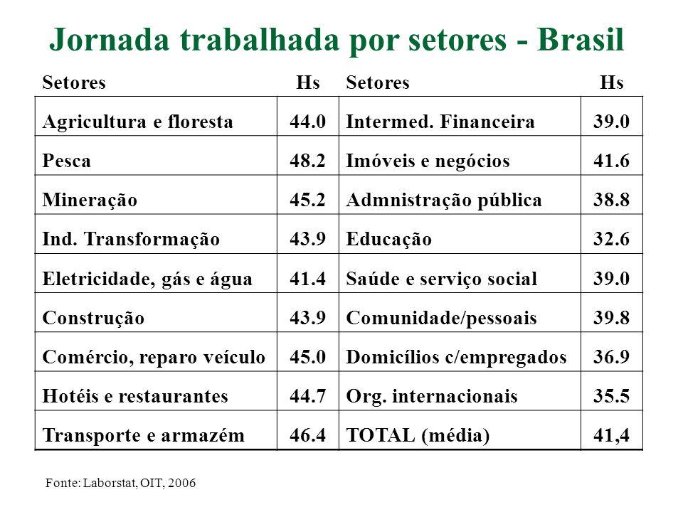 Jornada trabalhada por setores - Brasil