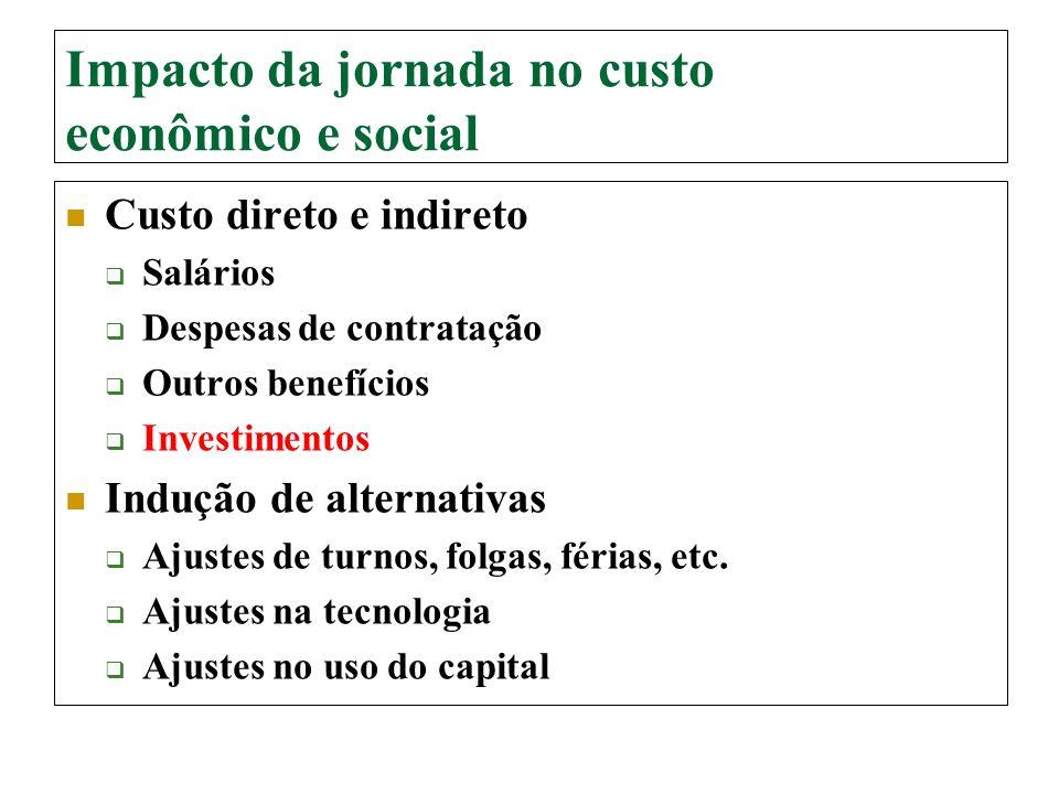 Impacto da jornada no custo econômico e social