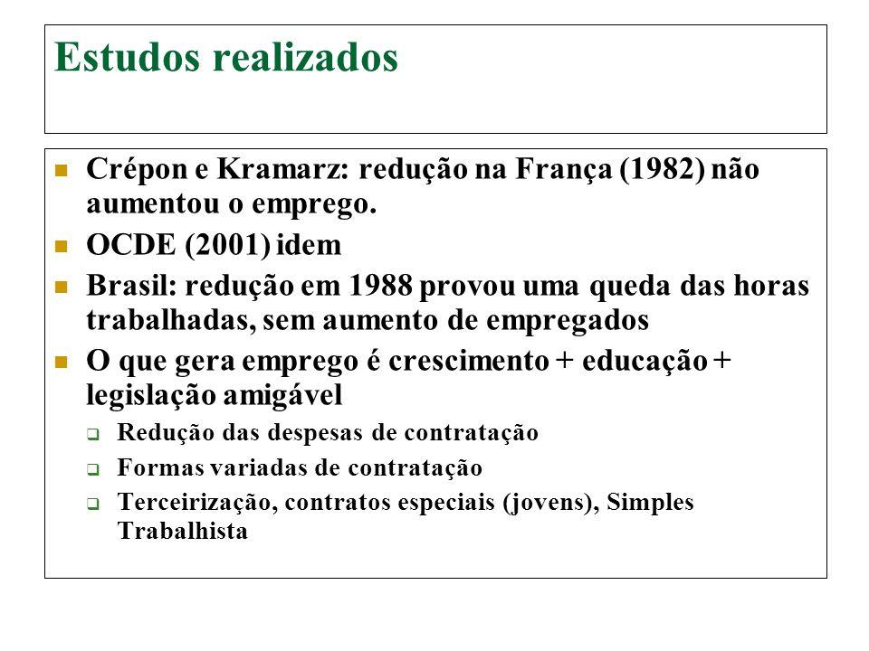 Estudos realizados Crépon e Kramarz: redução na França (1982) não aumentou o emprego. OCDE (2001) idem.