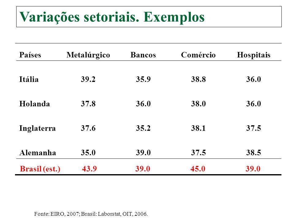 Variações setoriais. Exemplos