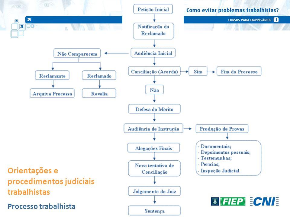 Orientações e procedimentos judiciais trabalhistas