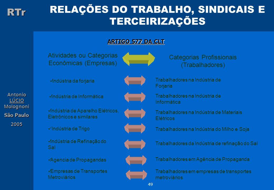 Atividades ou Categorias Econômicas (Empresas)