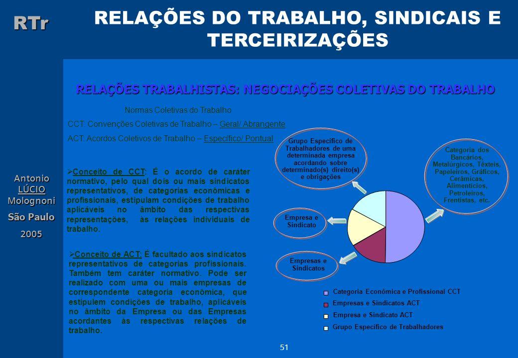 RELAÇÕES TRABALHISTAS: NEGOCIAÇÕES COLETIVAS DO TRABALHO
