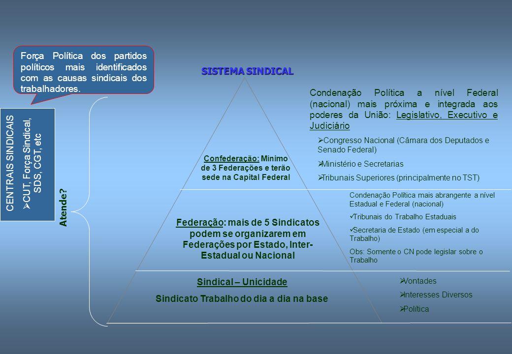 CUT, Força Sindical, SDS, CGT, etc