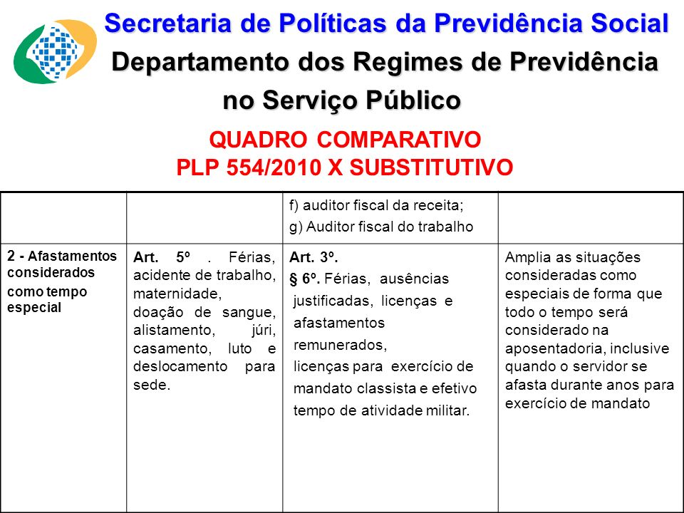 Secretaria de Políticas da Previdência Social