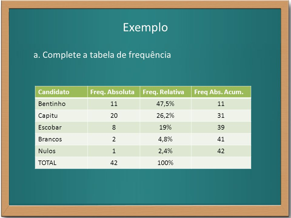 Exemplo a. Complete a tabela de frequência Candidato Freq. Absoluta