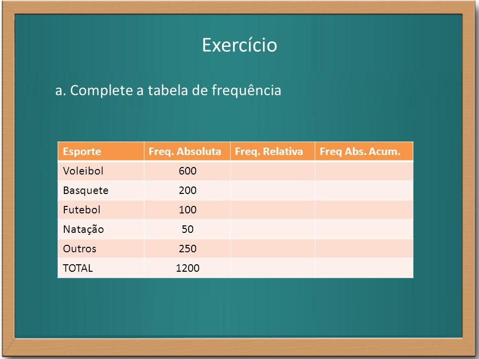Exercício a. Complete a tabela de frequência Esporte Freq. Absoluta