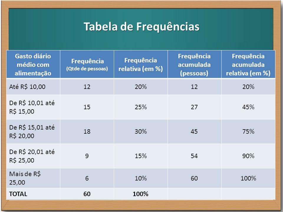 Tabela de Frequências Gasto diário médio com alimentação Frequência