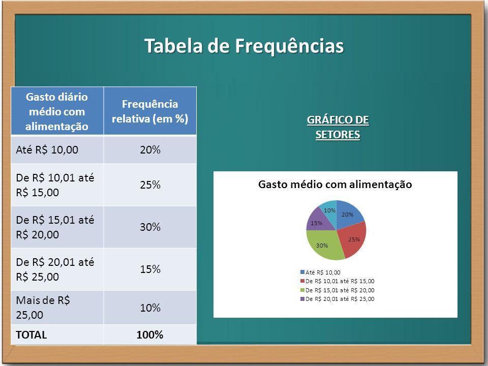 Gasto diário médio com alimentação Frequência relativa (em %)