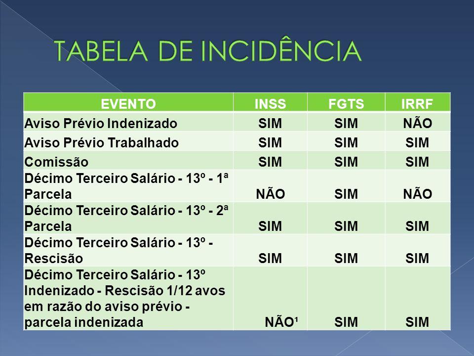 TABELA DE INCIDÊNCIA EVENTO INSS FGTS IRRF Aviso Prévio Indenizado SIM