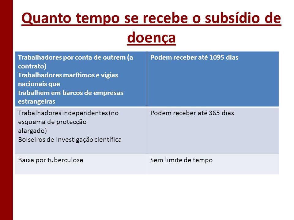 Quanto tempo se recebe o subsídio de doença