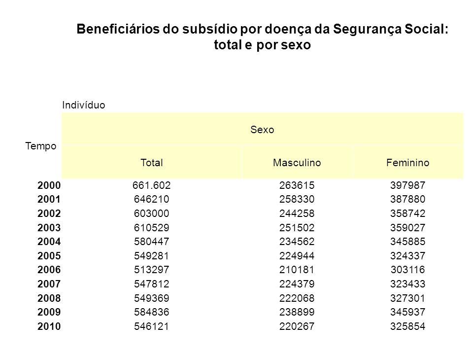Beneficiários do subsídio por doença da Segurança Social: total e por sexo