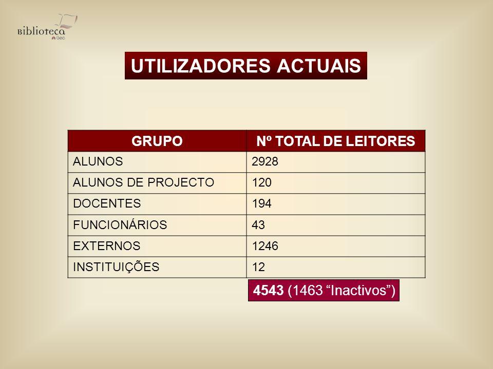 UTILIZADORES ACTUAIS GRUPO Nº TOTAL DE LEITORES