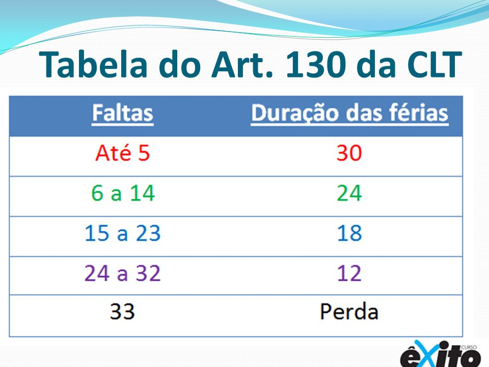 Tabela do Art. 130 da CLT