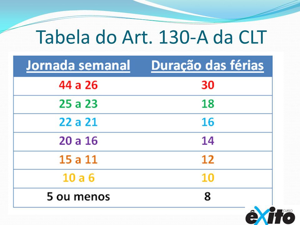 Tabela do Art. 130-A da CLT