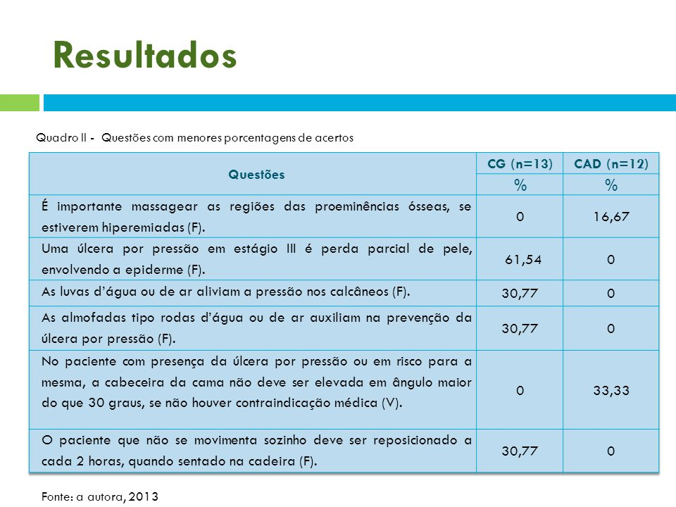 Resultados Questões CG (n=13) CAD (n=12) %
