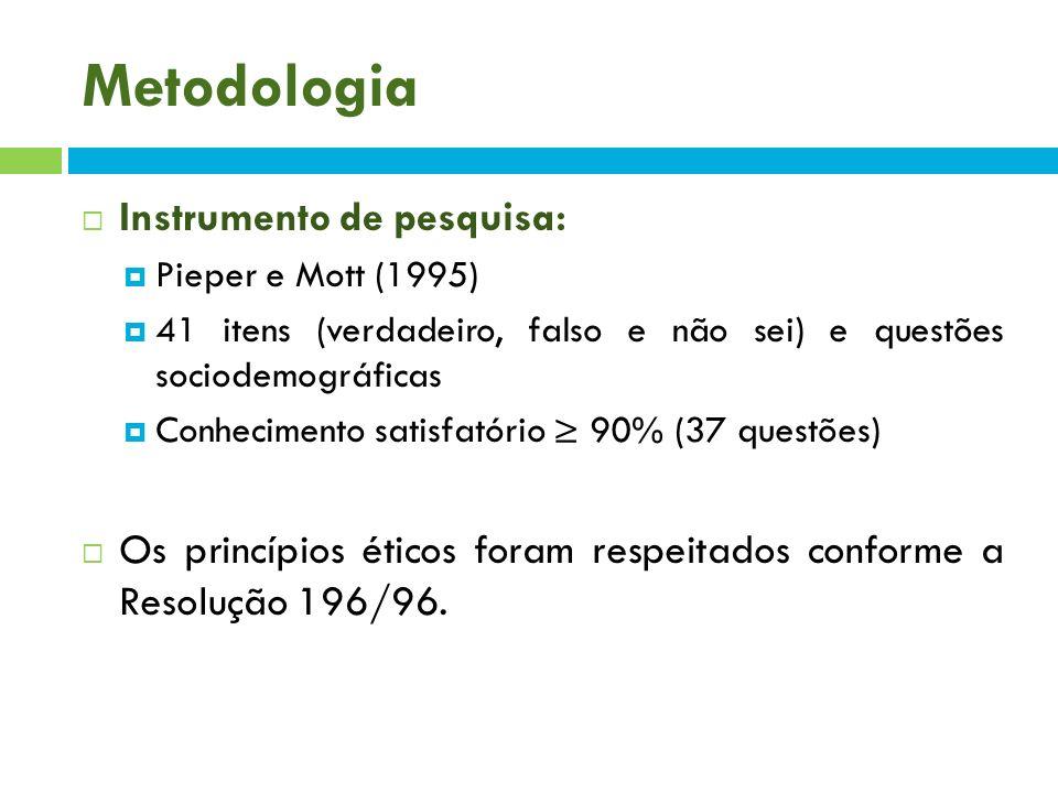 Metodologia Instrumento de pesquisa: