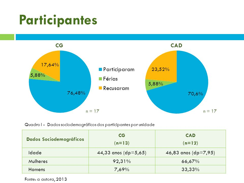 Dados Sociodemográficos