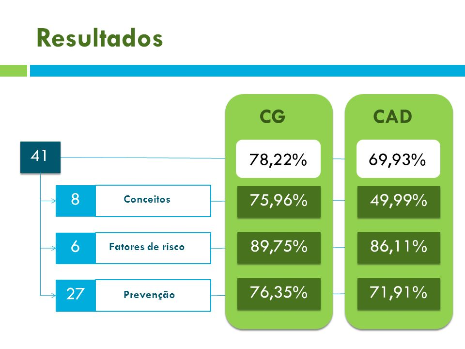 Resultados CG CAD 41 78,22% 69,93% 8 75,96% 49,99% 6 89,75% 86,11% 27