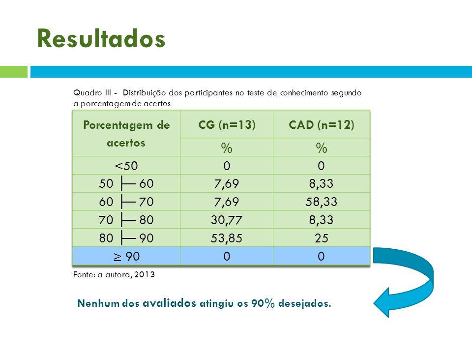 Porcentagem de acertos Porcentagem de acertos