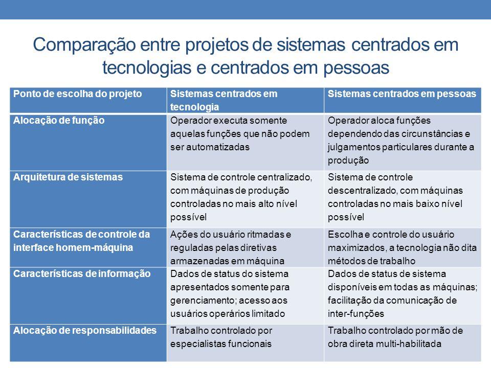 Comparação entre projetos de sistemas centrados em tecnologias e centrados em pessoas