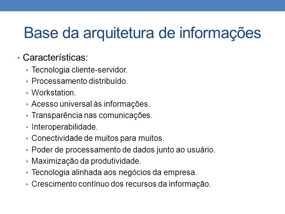 Base da arquitetura de informações