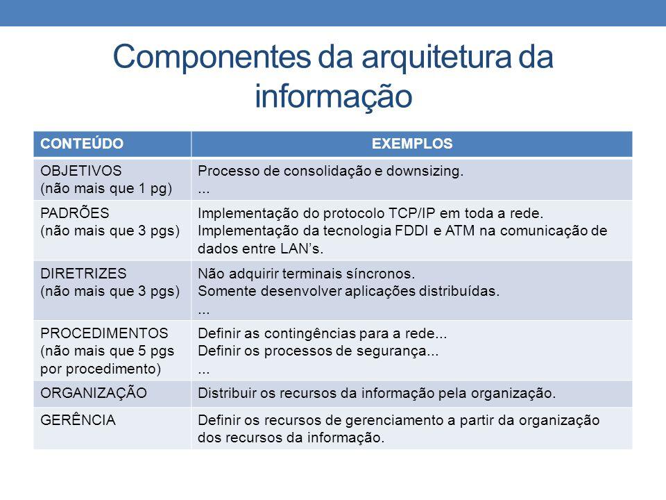 Componentes da arquitetura da informação