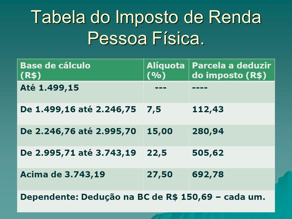 Tabela do Imposto de Renda Pessoa Física.