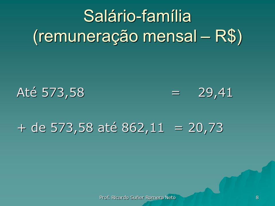 Salário-família (remuneração mensal – R$)