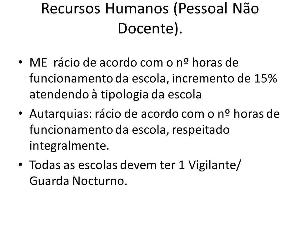 Recursos Humanos (Pessoal Não Docente).