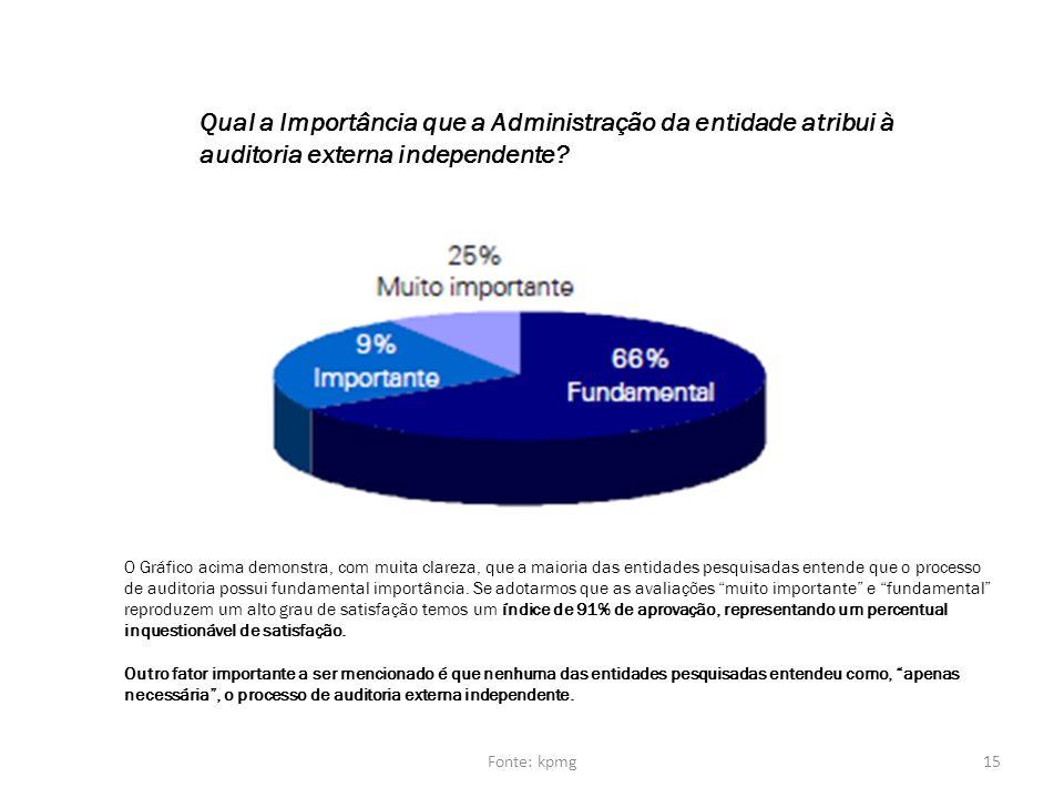 Qual a Importância que a Administração da entidade atribui à auditoria externa independente