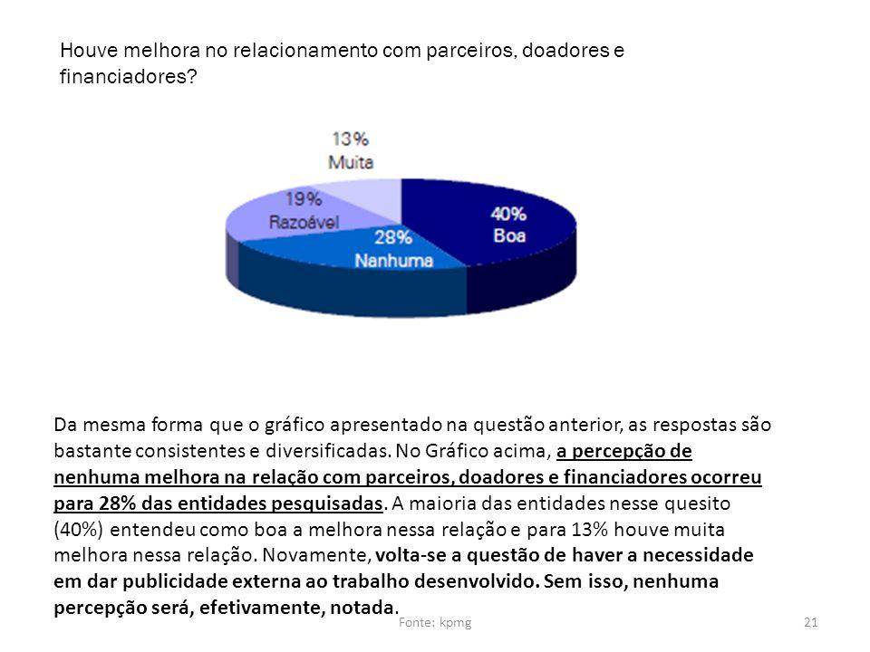 Houve melhora no relacionamento com parceiros, doadores e
