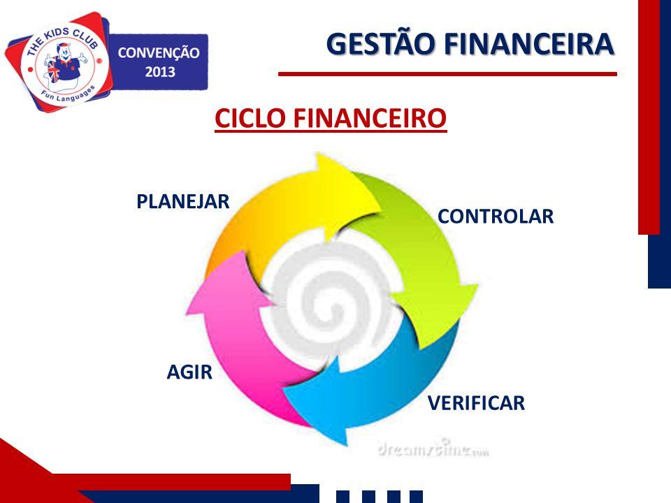 GESTÃO FINANCEIRA CICLO FINANCEIRO PLANEJAR CONTROLAR AGIR VERIFICAR