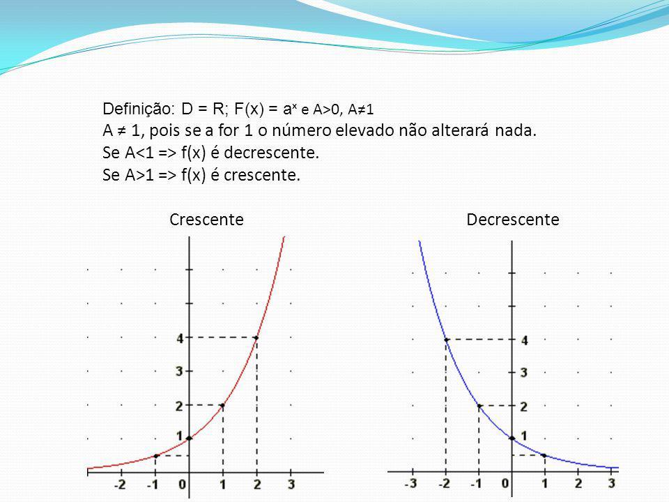 Definição: D = R; F(x) = aˣ e A>0, A≠1