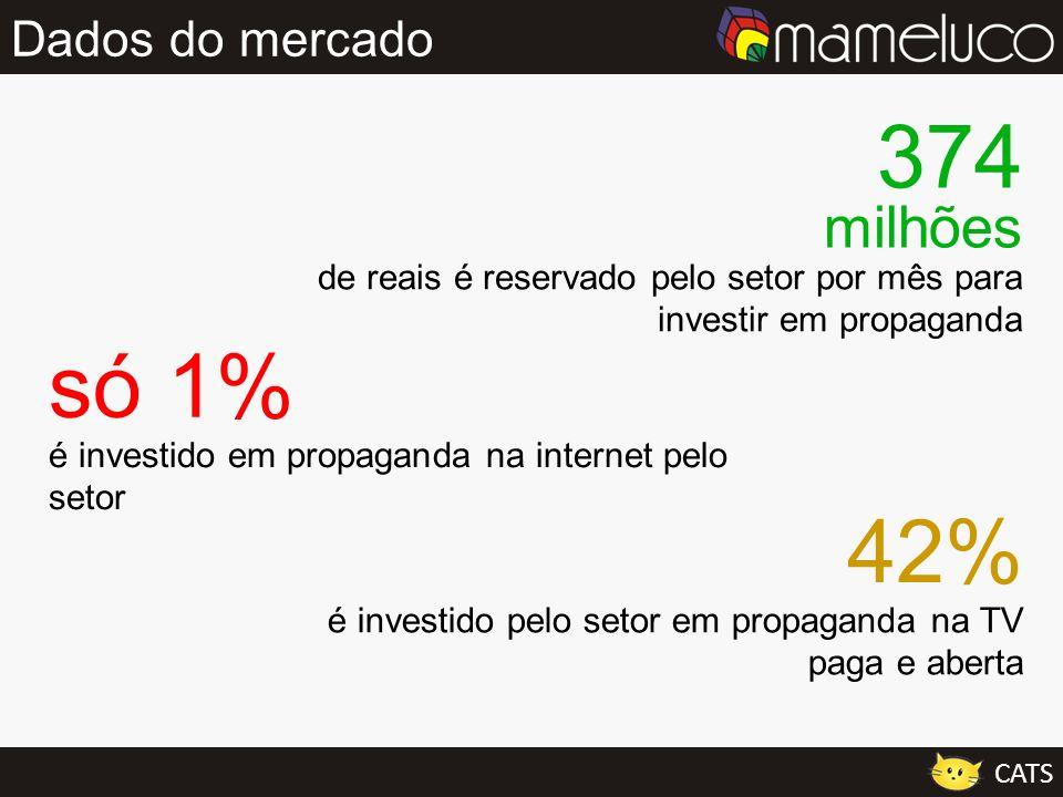 374 milhões só 1% 42% Dados do mercado