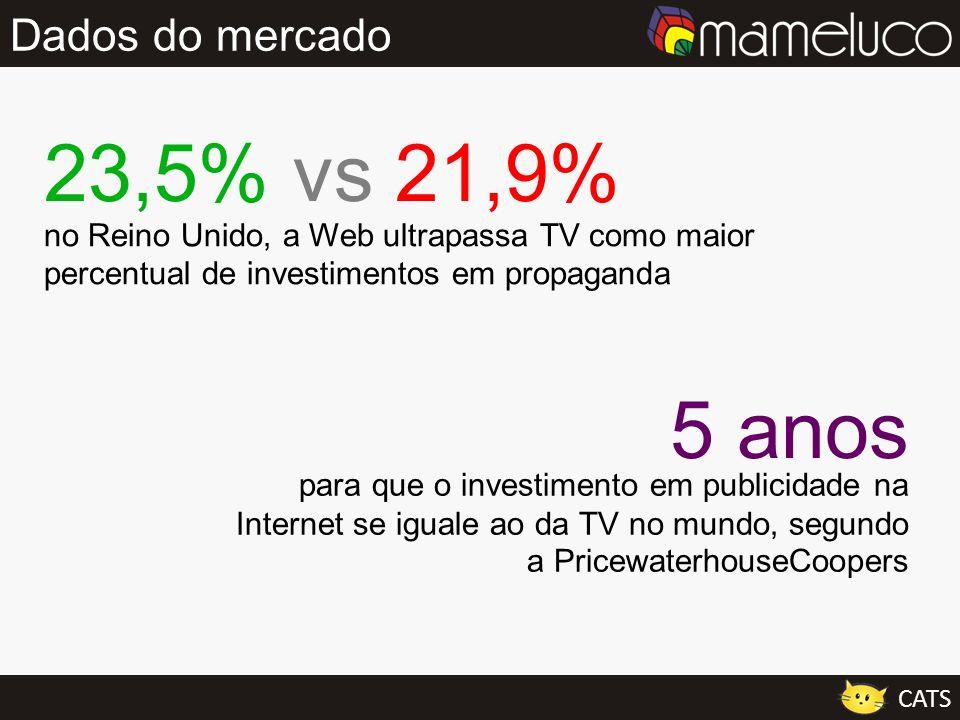 23,5% vs 21,9% 5 anos Dados do mercado