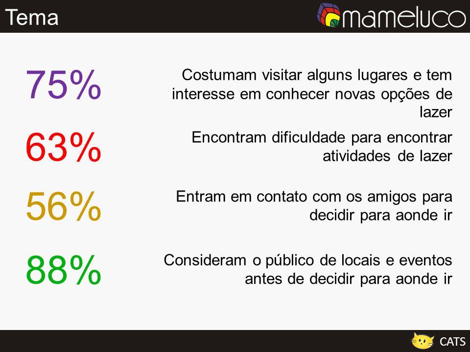 Tema 75% Costumam visitar alguns lugares e tem interesse em conhecer novas opções de lazer. 63%