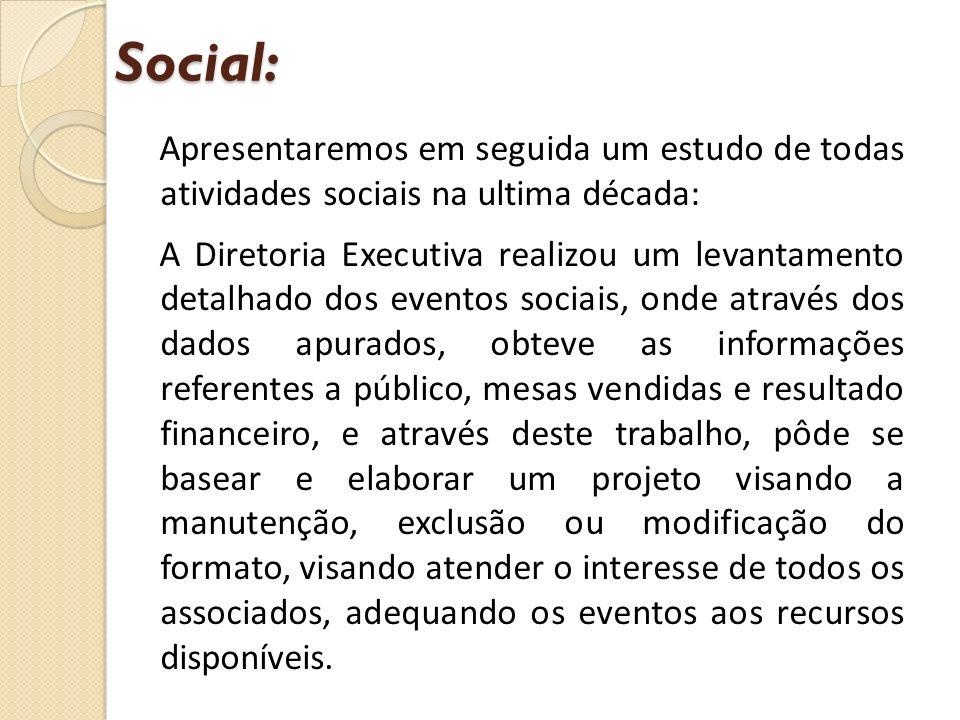Social: Apresentaremos em seguida um estudo de todas atividades sociais na ultima década: